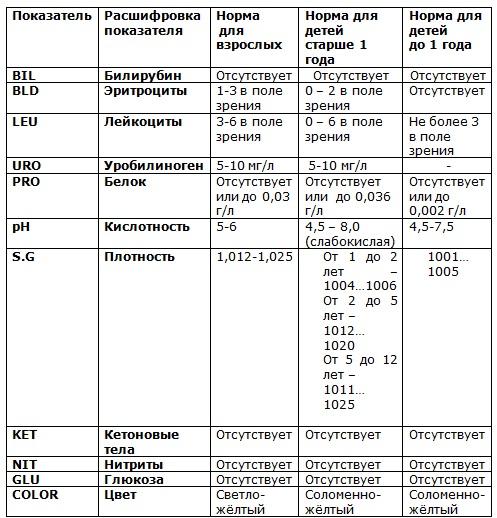 Ph в анализе мочи норма у грудничка медицинская справка для гаи город павловский посад